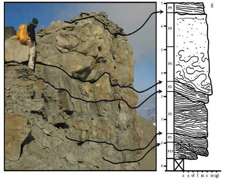Sedimentary log from the Aspelintoppen Formation showing crevasse splay deposits cut by a small crevasse channel. The figure is from the thesis of one of our master's students (Olav Naurstad) that defended his work in January 2015.